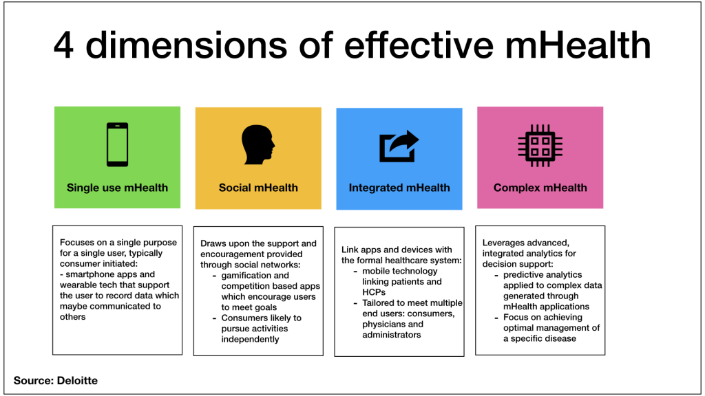 4 Dimension of Effective mHealth
