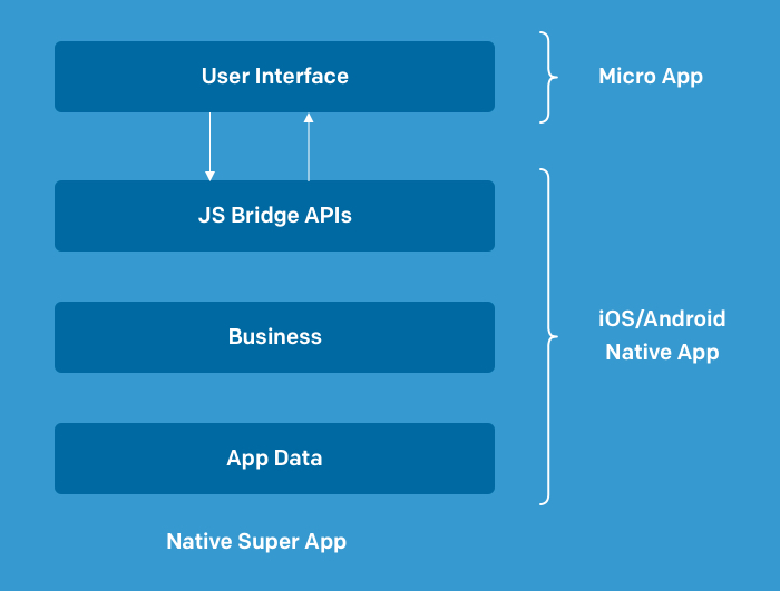 Here is the high-level architecture of the Micro App